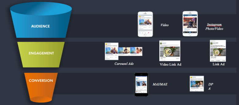 Conversion funnels and ad types for each funnel