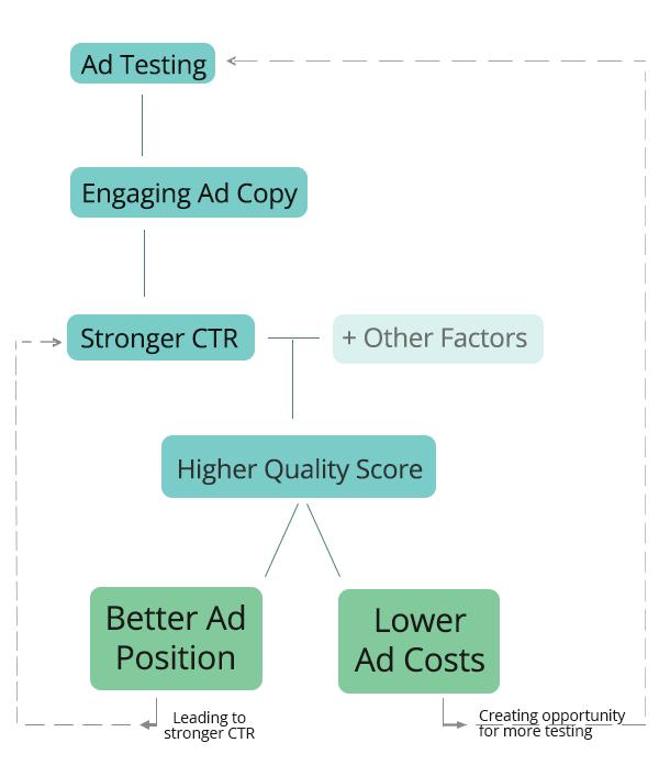 A Simple 7-Step Google AdWords Tutorial for Beginners - SpyFu