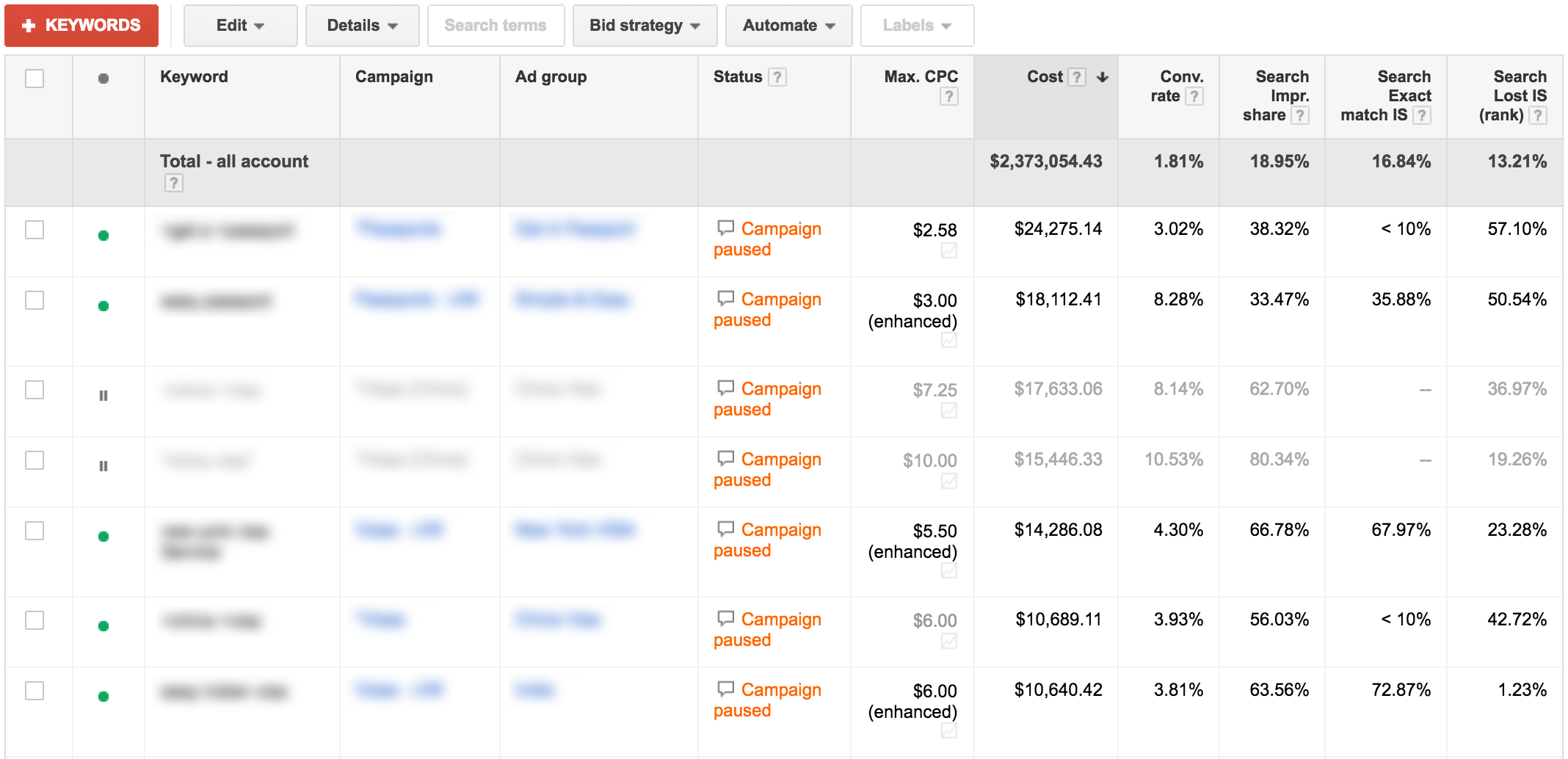 impression share results on Google Adwords