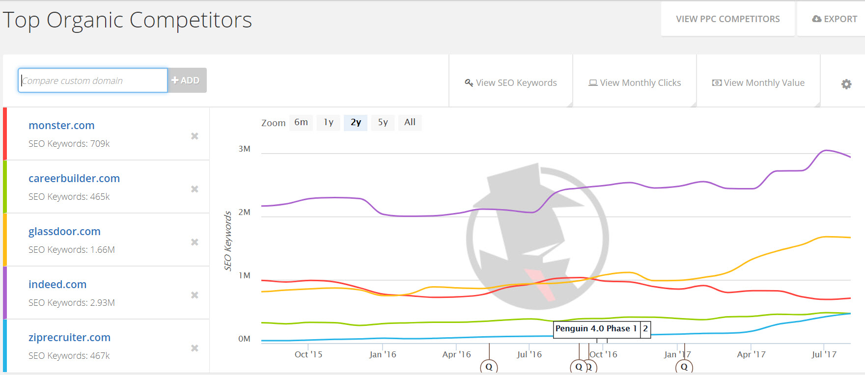 competitor chart for seo