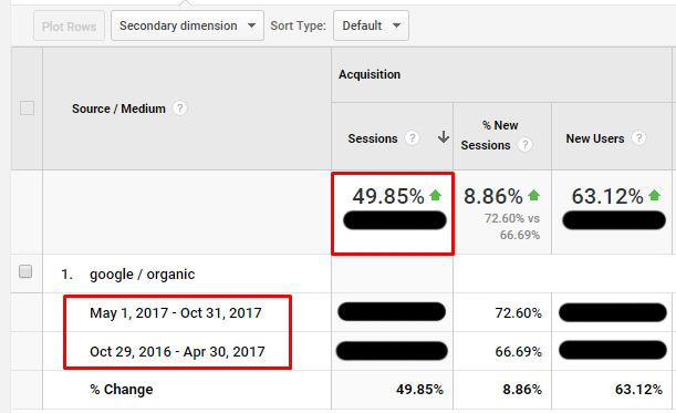 stats in google analytics