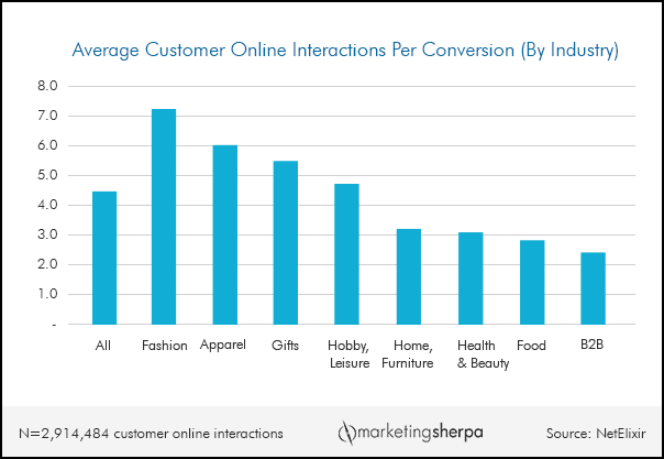 avg customer online interactions in a chart by industry