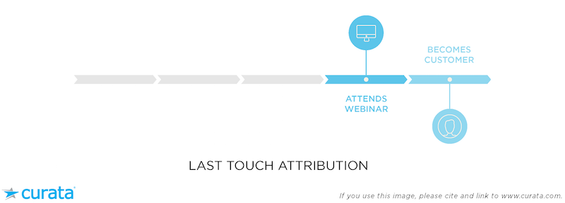 last touch attribution