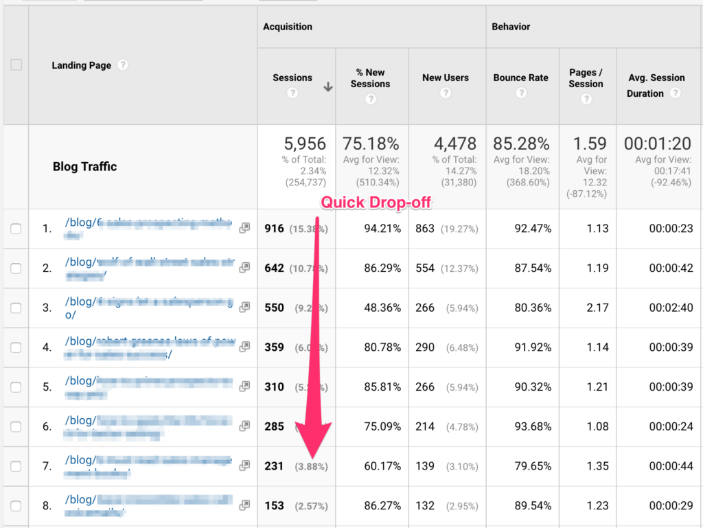 session dropoff in google analytics