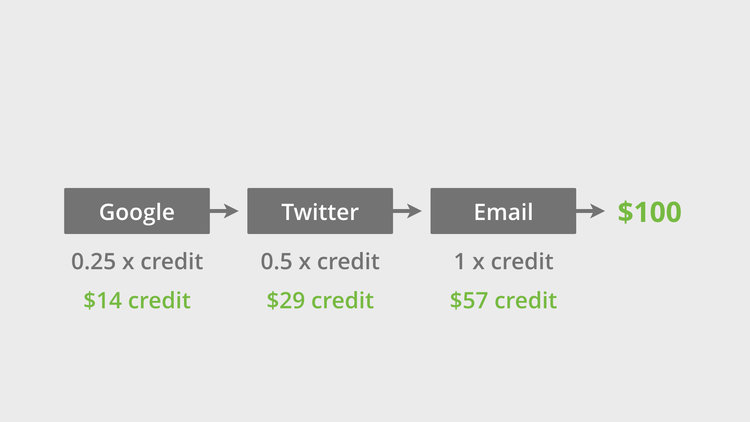 split credit across channels