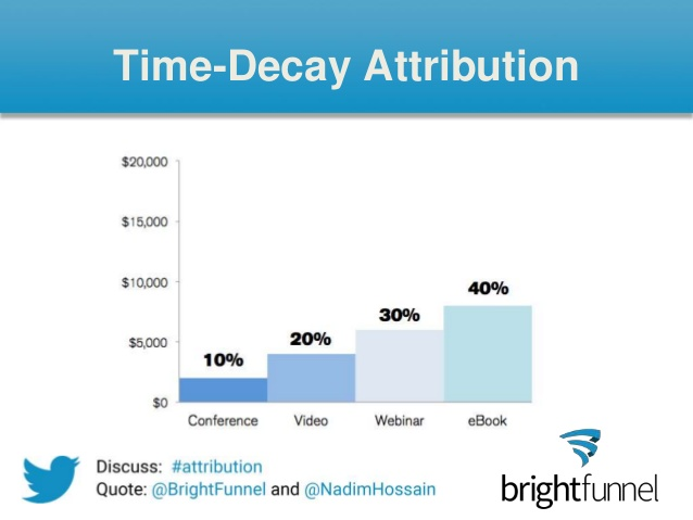 time decay attribution to different channels