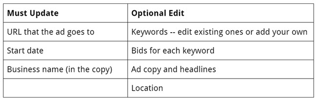 comparison of required updates to optional updates in AdWords campaigns