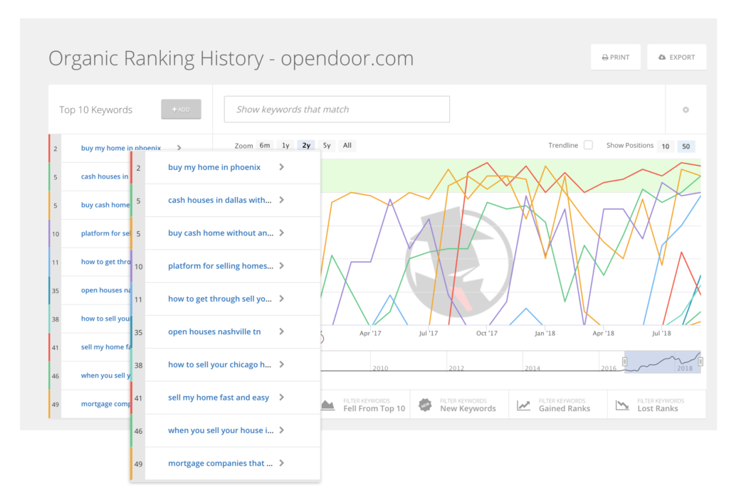 Historical website keyword rankings for opendoor.com
