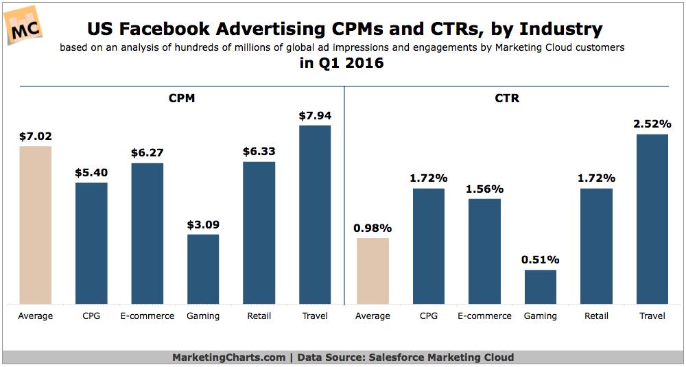 Facebook advertising metrics