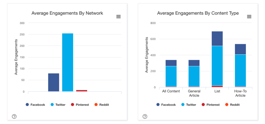 buzzdumo engagement charts by channel