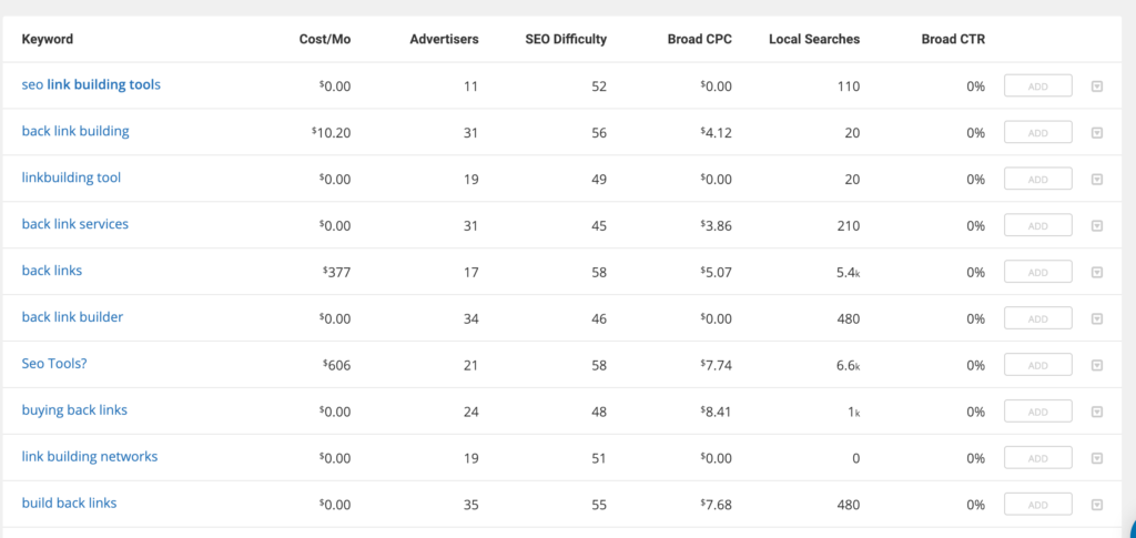 ranking difficulty helps figure out keywords to target