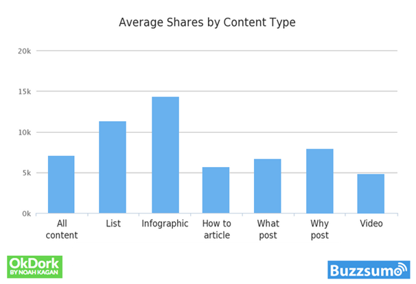 Average Shares By Content Type