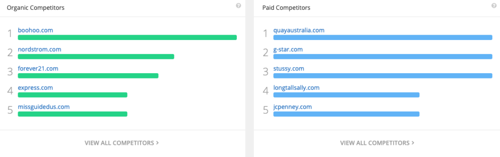 SEO and Paid competitor research