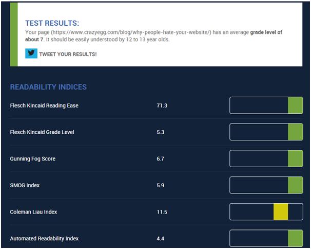 Readability score SEO